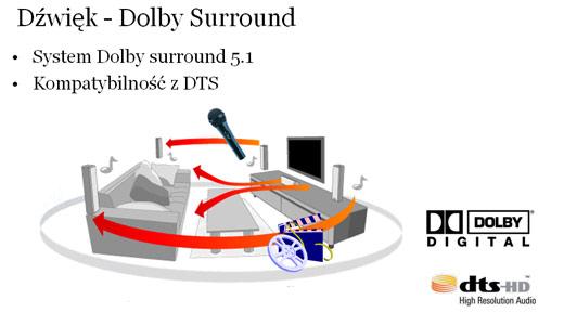 Dolby Surround mobilatro ablecom